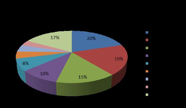 Gráfica de producción mundial de aceituna de mesa.